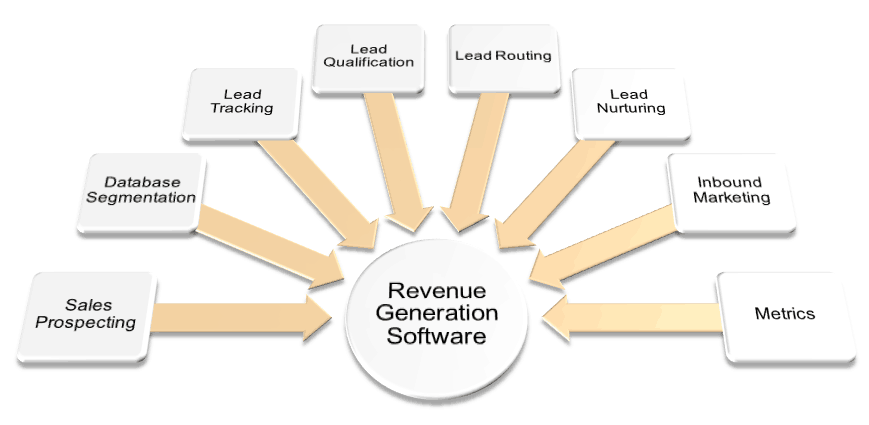 Revenue Generation Software