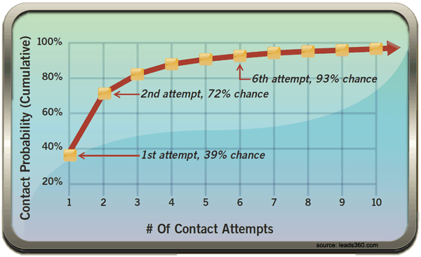 Lead Follow Up Contact Attempts