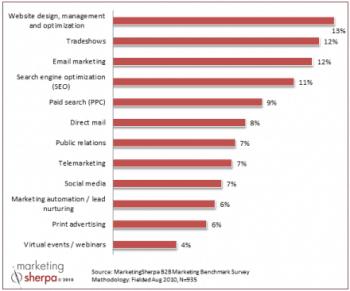 2011 B2B Marketing Budgets