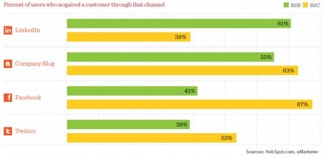 Getting Customers Through Inbound Marketing