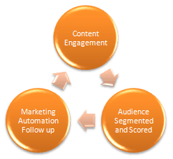 How Marketing Automation Works - Simplified View