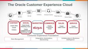 Oracle Acquires Eloqua
