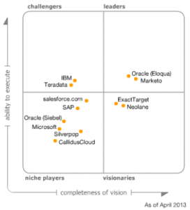 Gartner Magic Quadrant for Lead Management