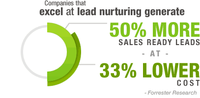 Lead Nurturing Archives - Page 2 of 8 - Lead Liaison