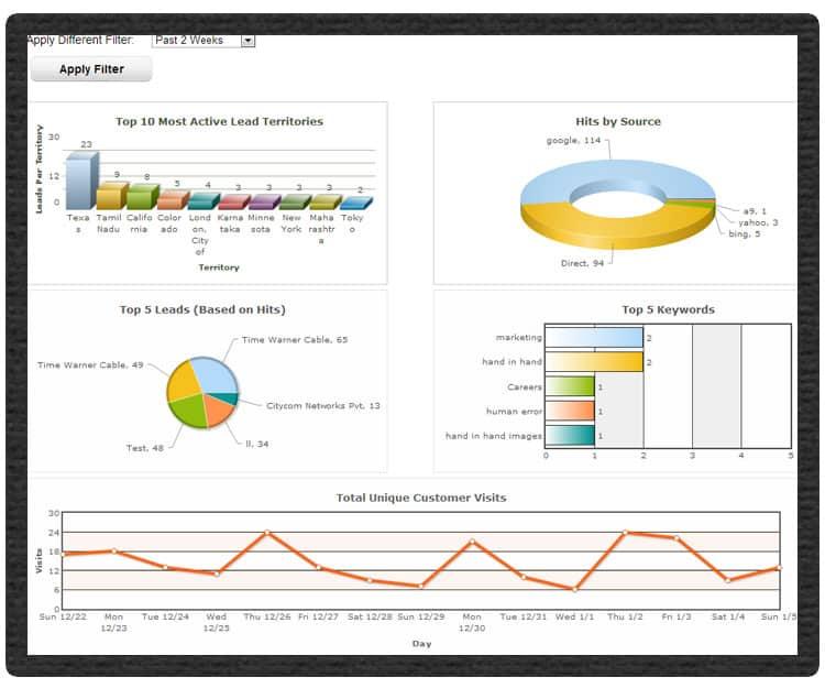Analytics Features