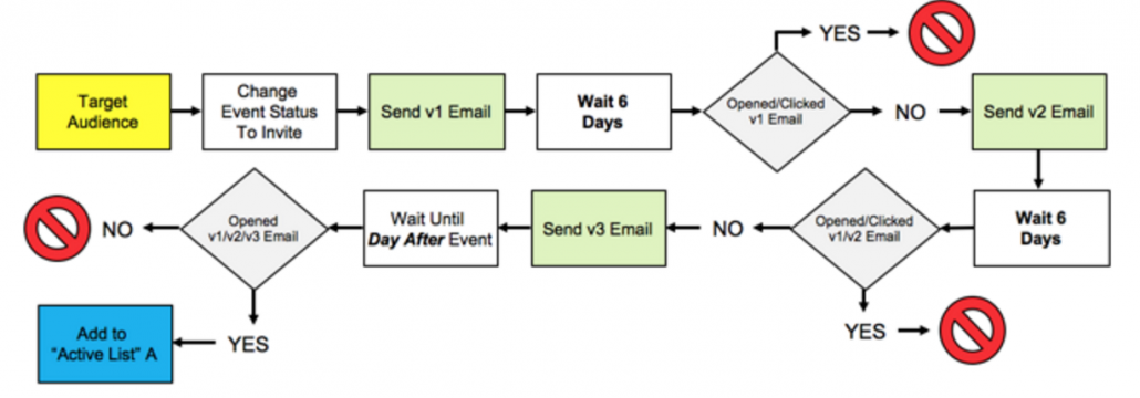 Webinar Invitation Process