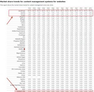 hubspot cms market share